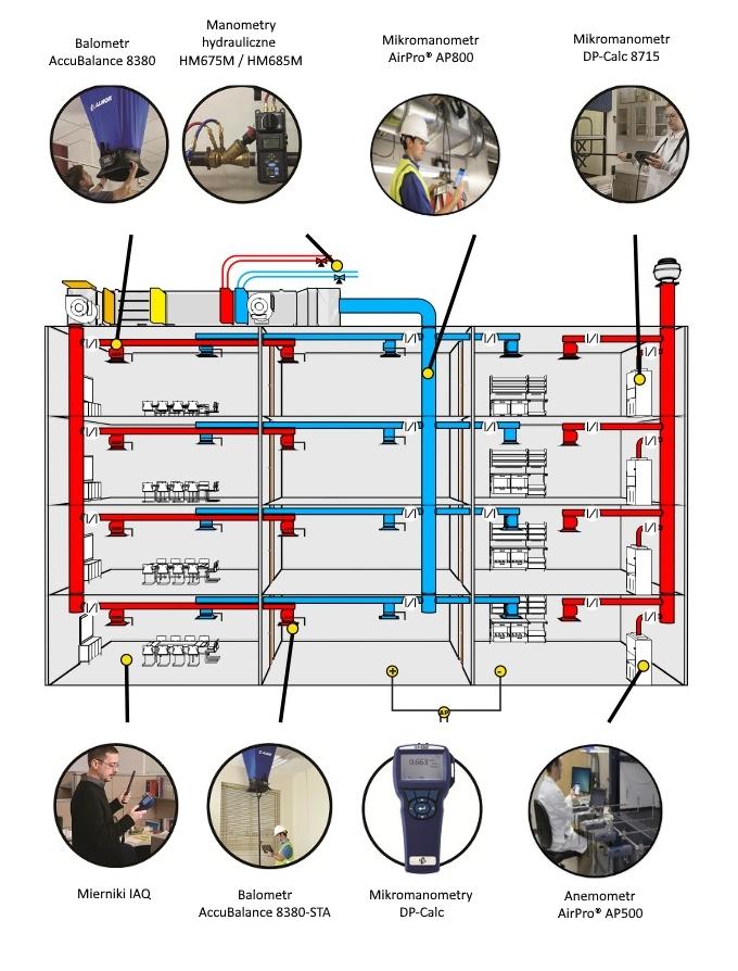 Oprzyrządowanie-Venti-i-IAQ Oprzyrządowanie do pomiarów wentylacji i IAQ